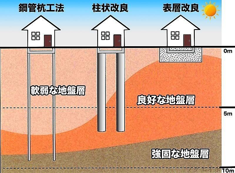 土地の代表的な地盤工事を図にしています