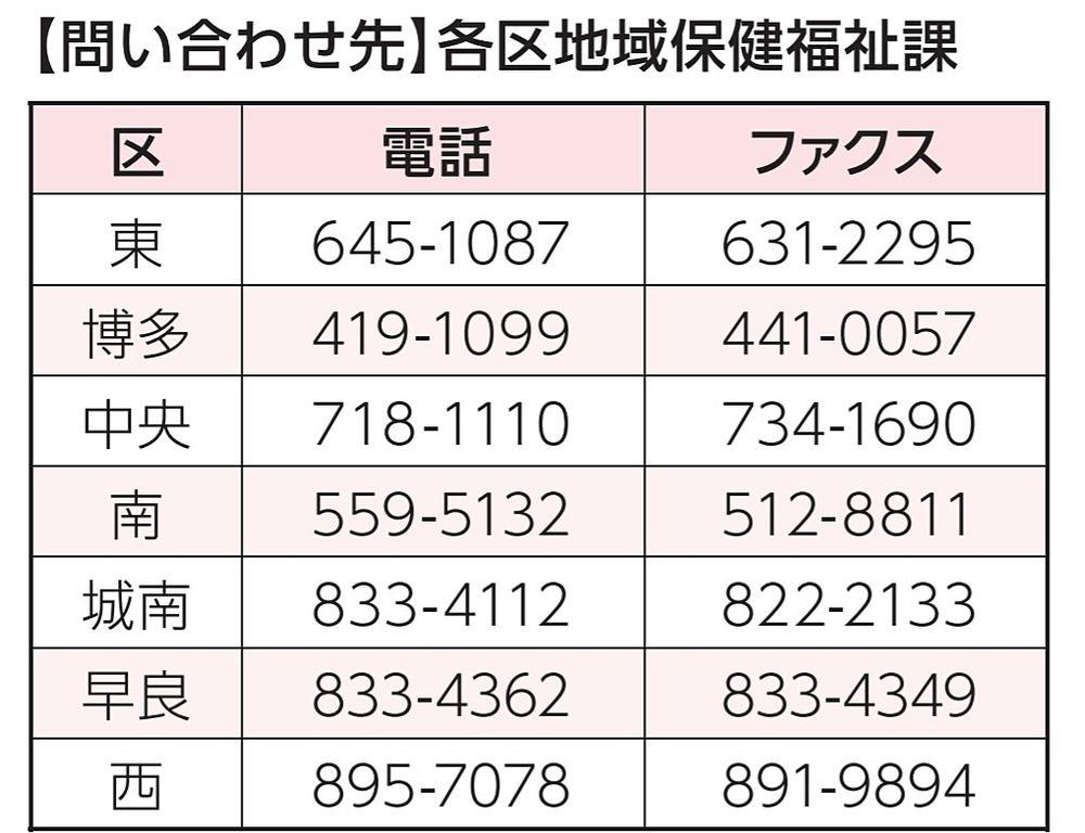 福岡市内、各区の高齢者の相談窓口の連絡先一覧表です